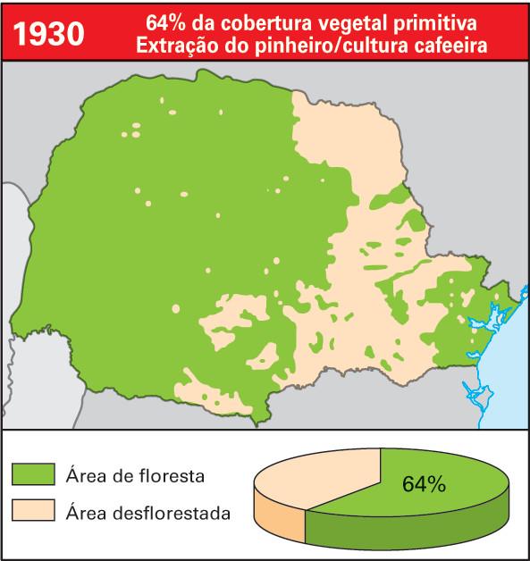 Cobertura vegetal no Paraná em 1930 - 64% da cobertura vegetal primitiva - Extração do pinheiro e cultura cafeeira.